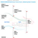 インドネシア7種目完全優勝 東南アジア競技大会–2011 SEA GAMES–