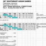 SEA GAMES2011 東南アジア競技大会 全対戦結果 ミックスダブルス