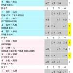 2012東京インドア予選リーグ
