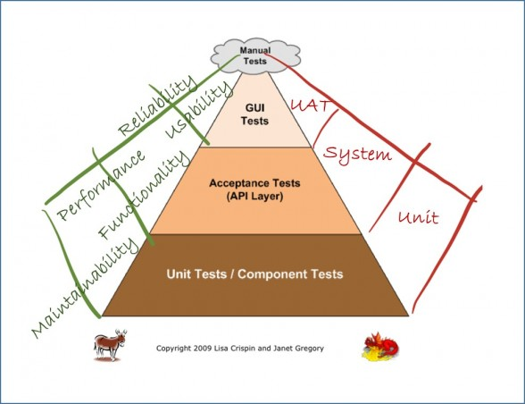 Agile Agile Nashville 2013 Test Automation Pyramid Softed
