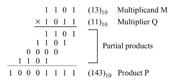 3 bit binary multiplier GOOD VIAJES