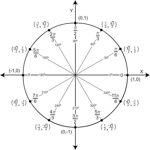 Unit Circle Charts