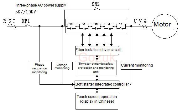Soft Starter Wiring Diagram What is motor starter Adding a soft