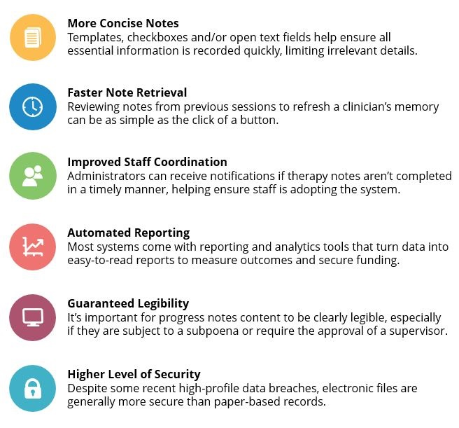 Best Electronic Progress Notes Software for Mental Health