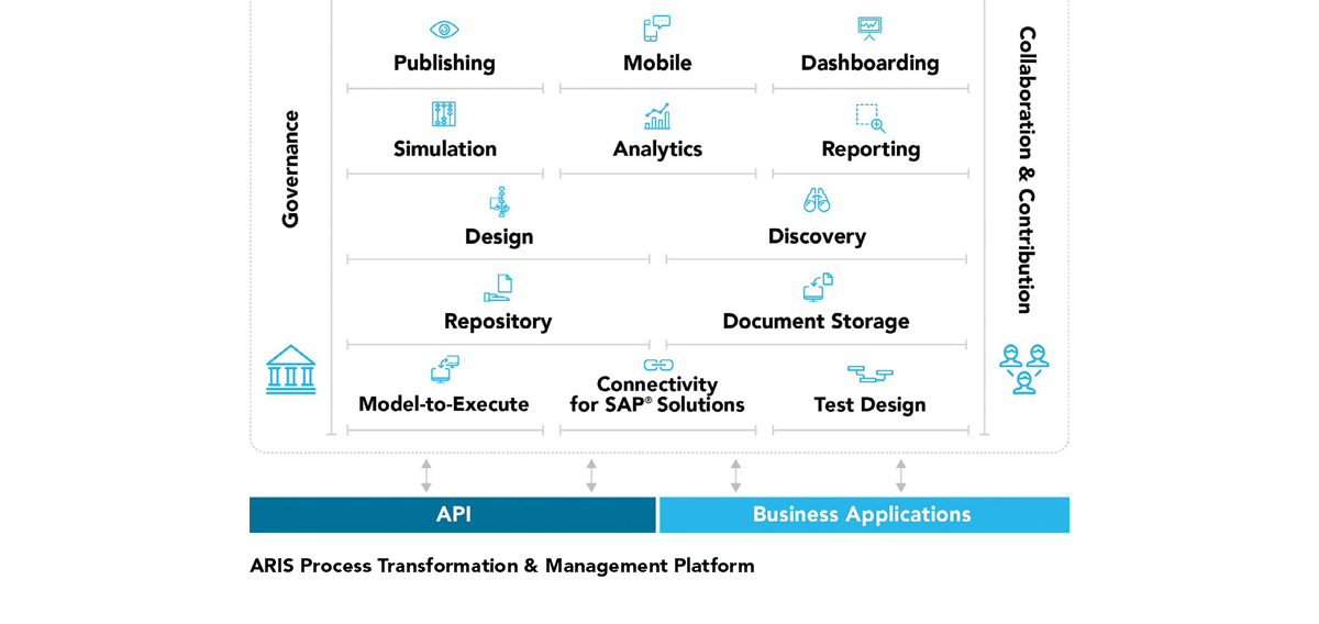 Process Transformation  Management - best of blueprint software for business analyst