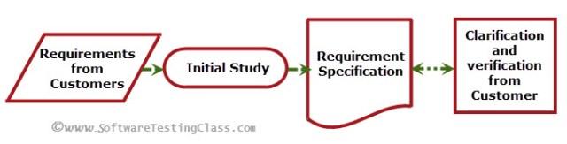 requirements-work-flow