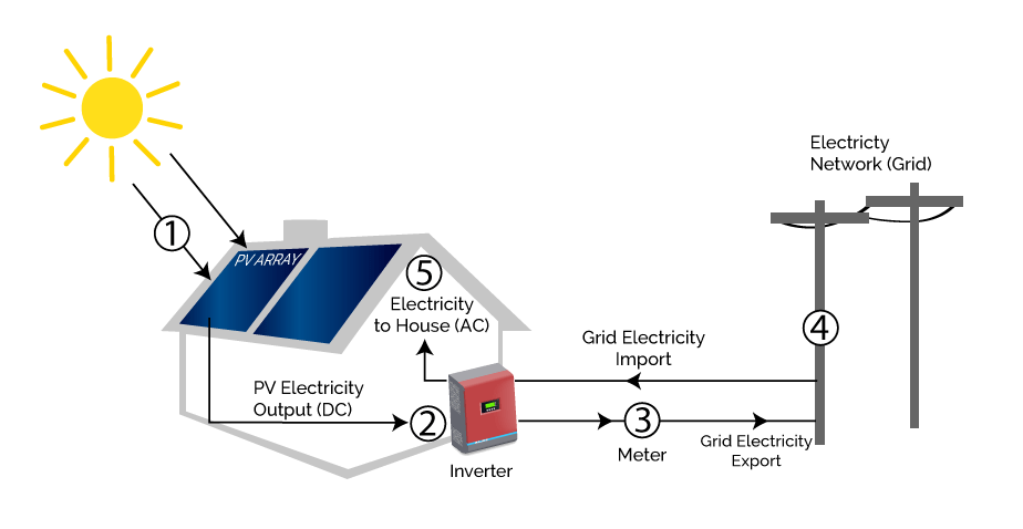 diagram of how electric power gets to your home