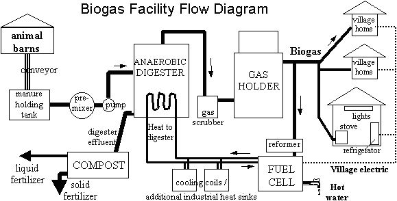 figure 2 diagram of the biogas plant for using food waste