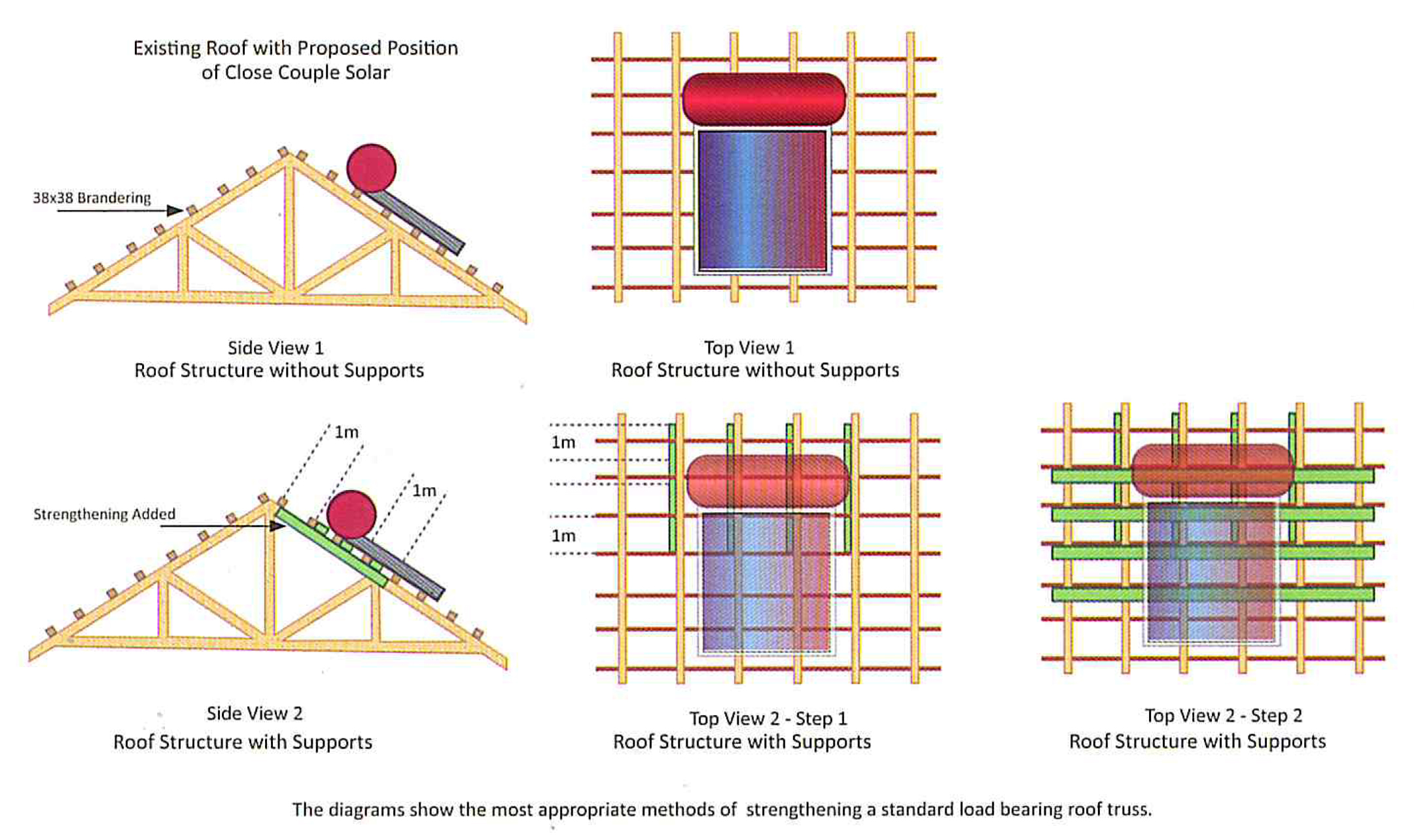 Strengthening Of Existing Roof Structure For Solar Geysers