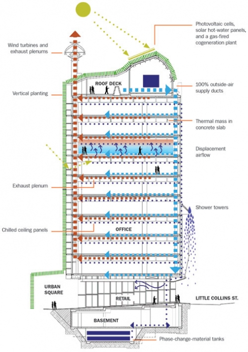 Solaripedia Green Architecture  Building Projects in Green