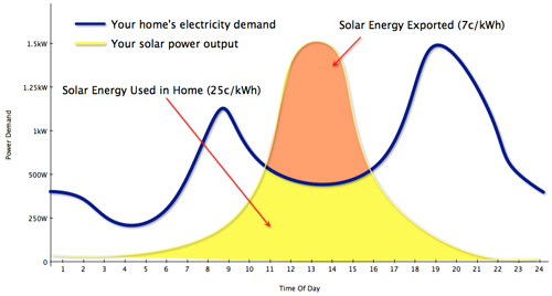 A graph of solar energy vs residential demand