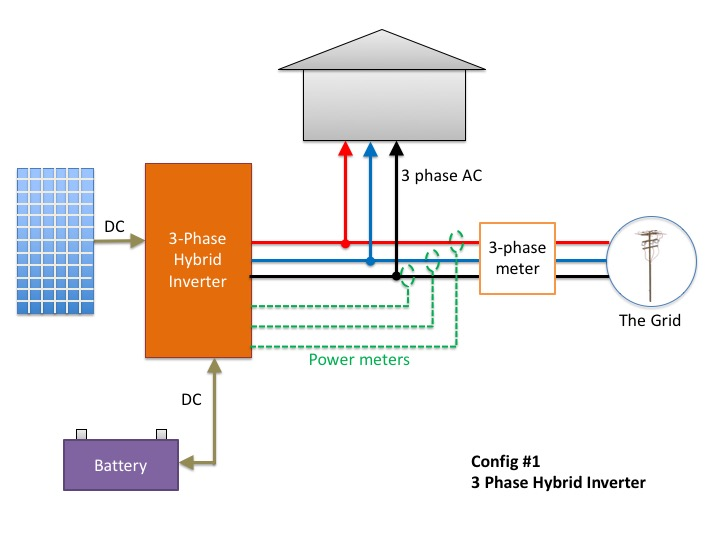 Should You Get A Three-Phase Solar Inverter? - SolarQuotes Blog