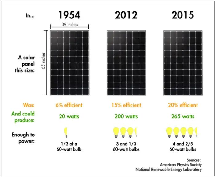 solar energy systems solar electricity for your home solar cells