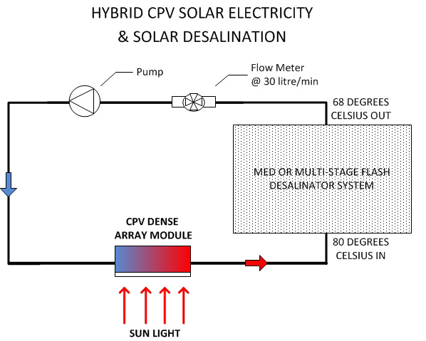 concentrated solar power plant block diagram