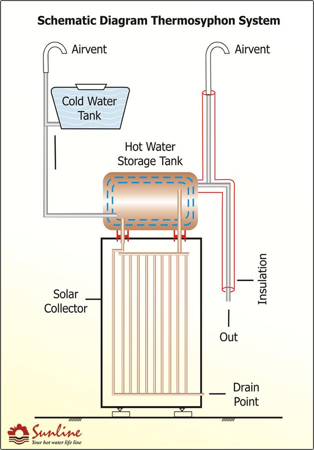 Solar Water Heater Installation Diagram Wiring Schematic Diagram