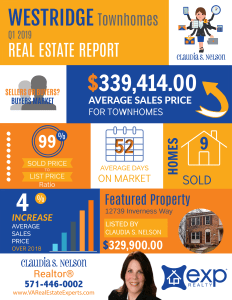 Westridge Real Estate Market Q1