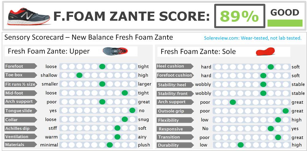 New Balance Fresh Foam Zante Review \u2013 Solereview