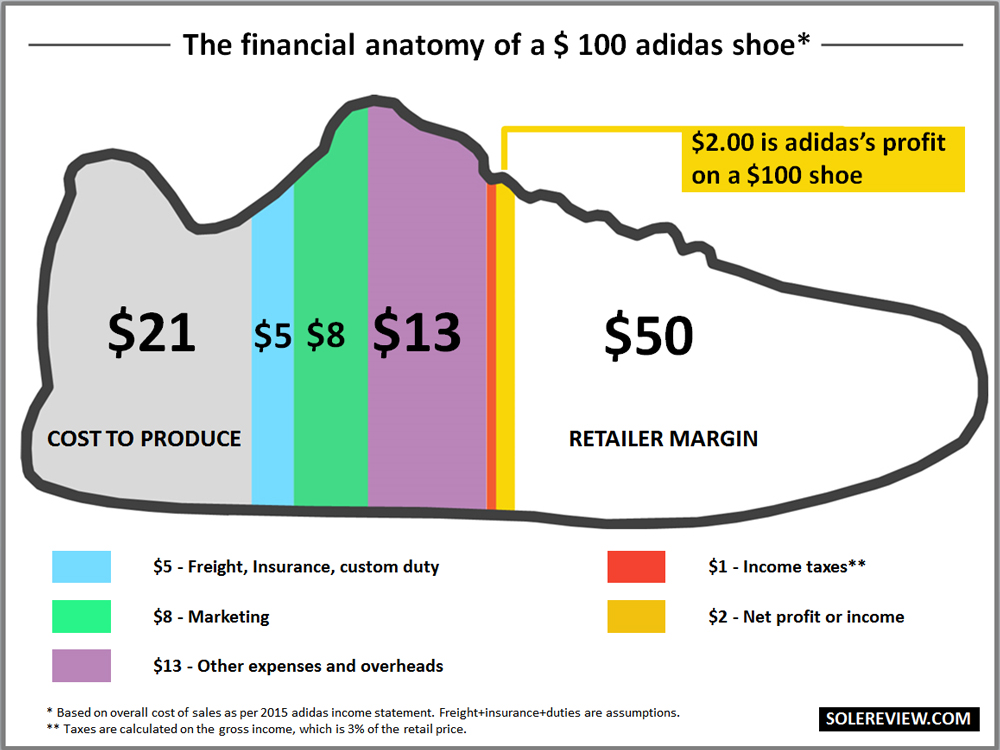 What does it cost to make a running shoe? \u2013 Solereview