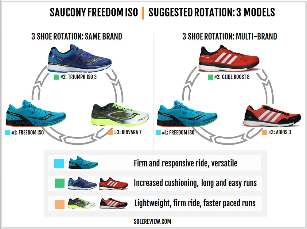 Saucony Freedom ISO Review \u2013 Solereview