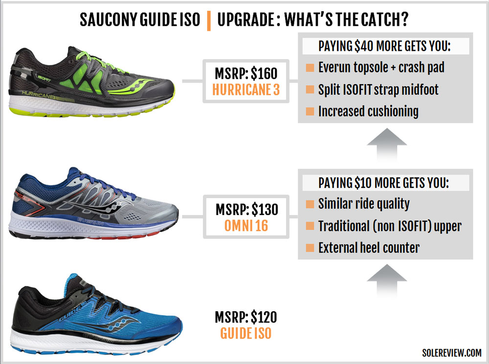 Saucony Guide ISO Review \u2013 Solereview