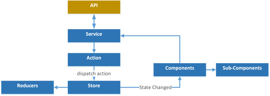 Single page application in React on ASPNET Core
