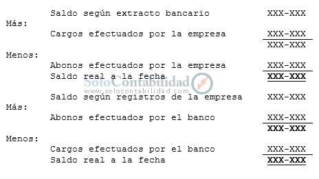 Estructura de la conciliación Conciliaciones Bancarias