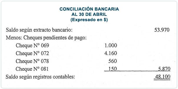 Pasos para la preparación de una conciliación bancaria Tratamiento