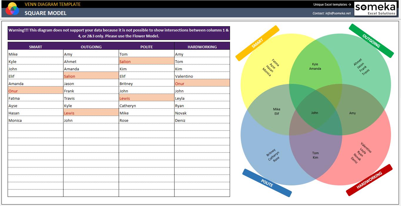 automatic venn diagram maker