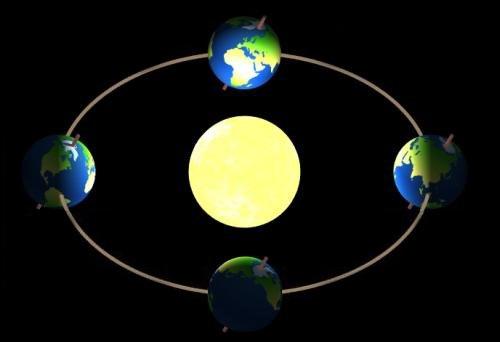 Equinox and solstice