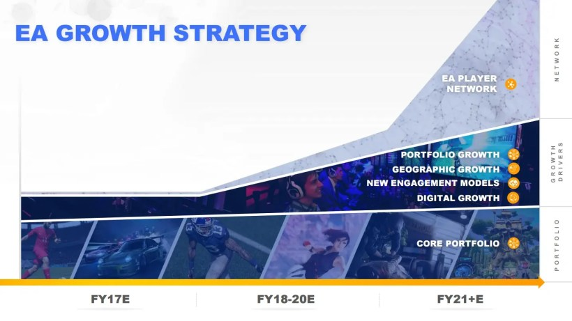 ea_growth_strategy_network