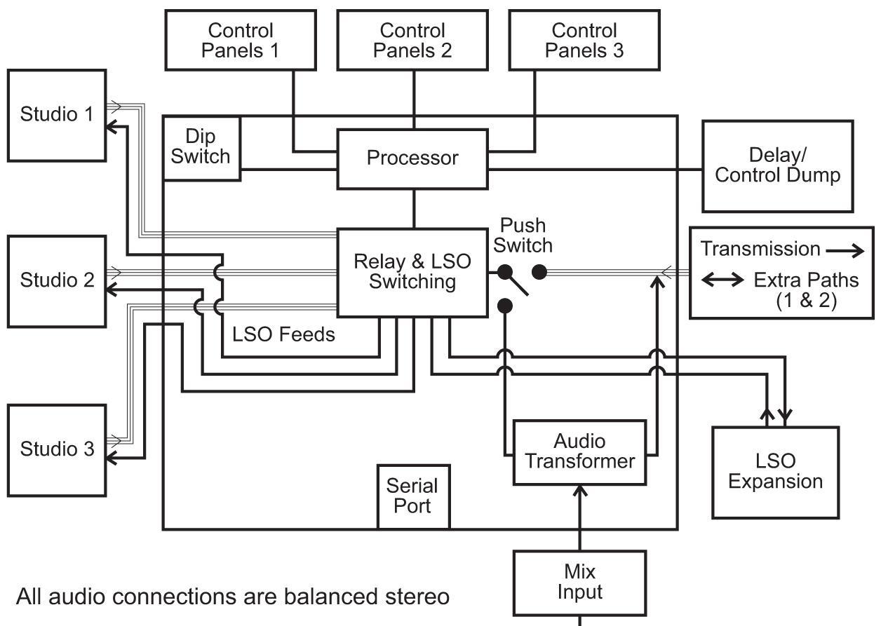 4 way audio switcher