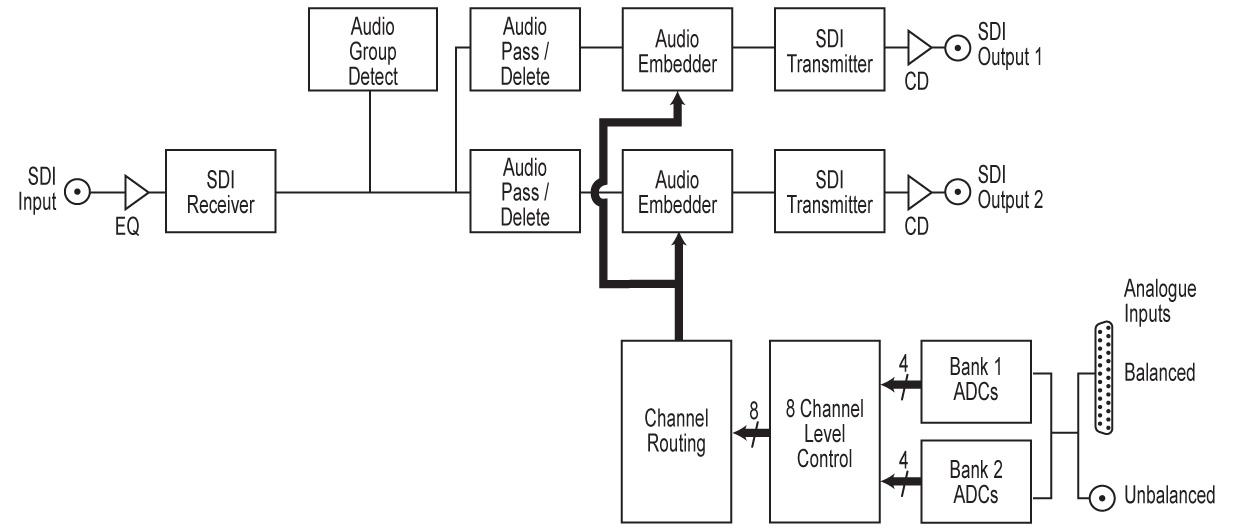 Block Diagram 3g - Wiring Data schematic