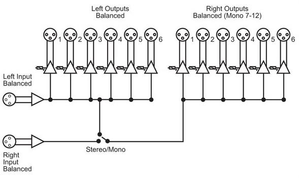 level 0 block diagram