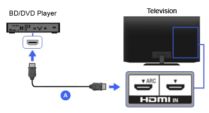 Connecting Blu Ray Player To Cable Box - Ivoiregion