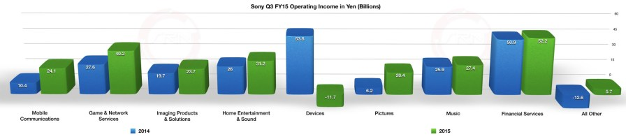Sony_Q3_FY15_Operating_Chart