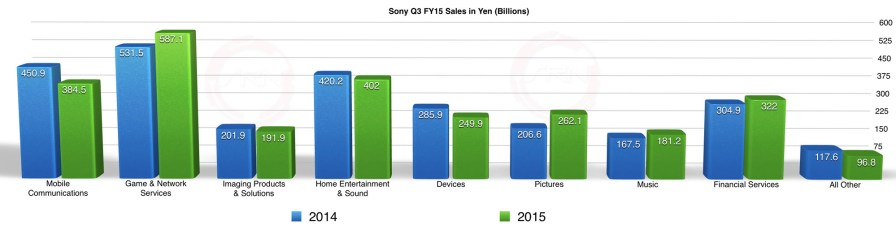 Sony Q3 FY15 Sales Chart