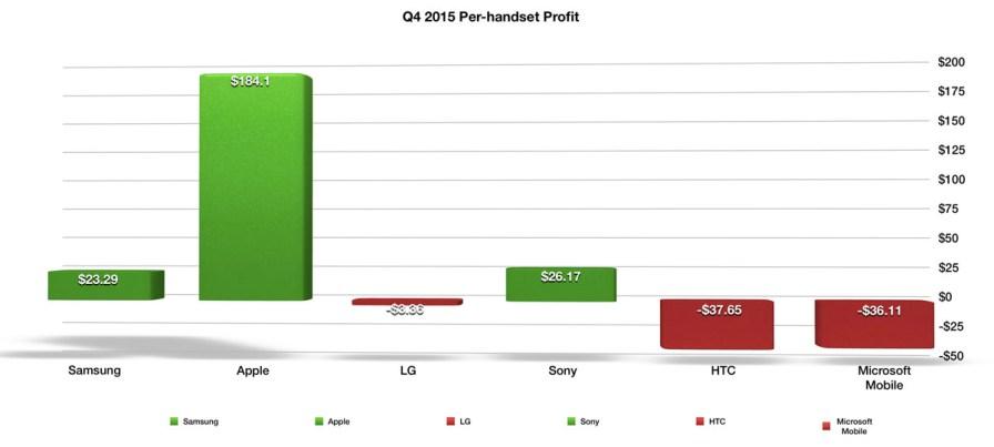 Q4 2015 Per Handset Profit