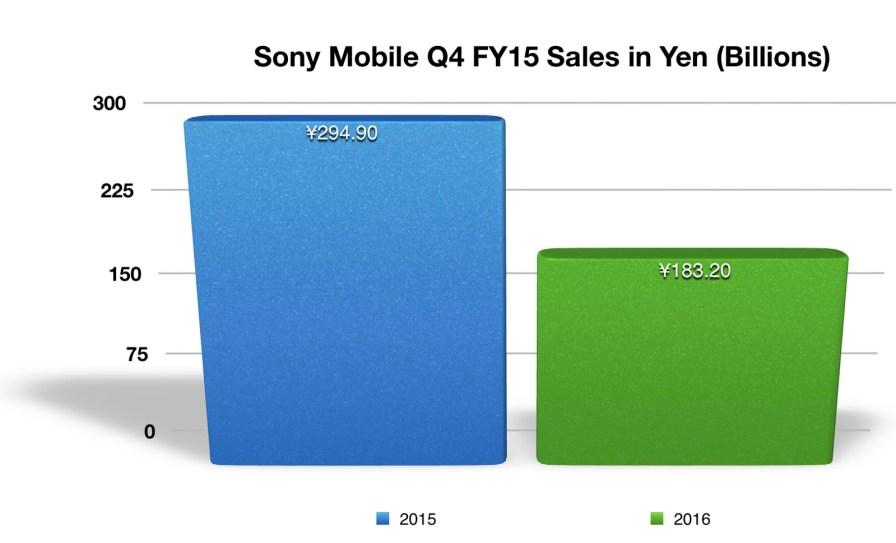 Sony Mobile Q4 FY15 Sales in Yen Billions