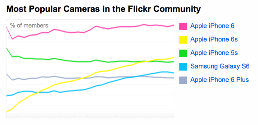 Flickr_Total_Cameras