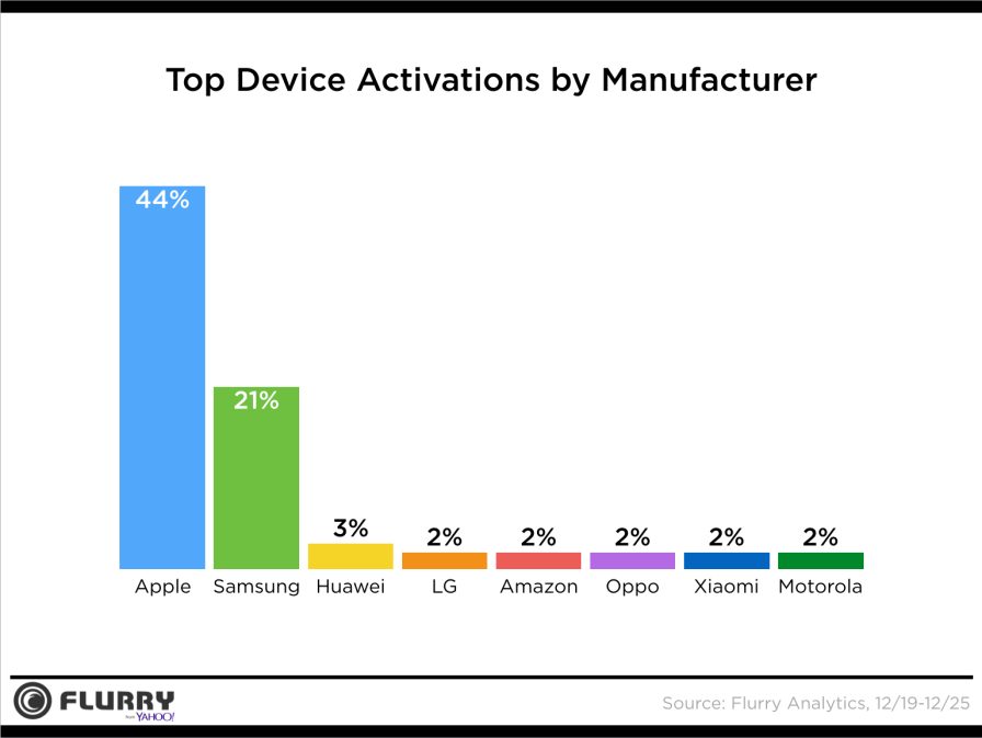 top_device_activation_holiday_2017