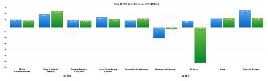Sony_Q3_FY2016_Profits_Opertaing_Income_1