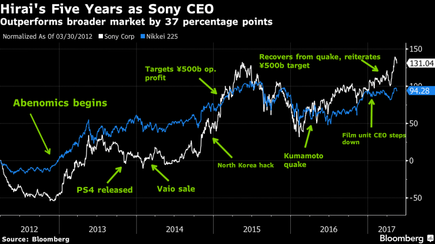 Bloomberg_Sony_Chart_2017_1
