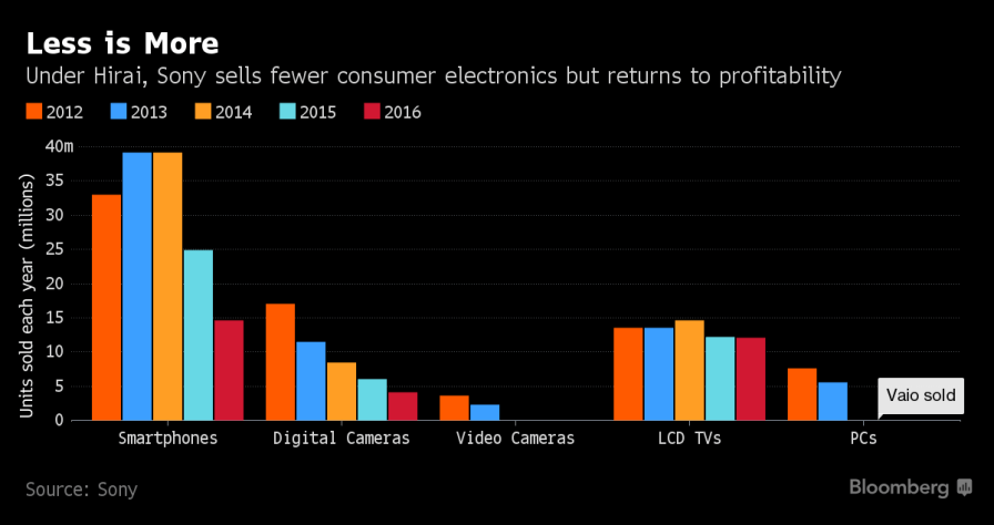 Bloomberg_Sony_Chart_2017_2