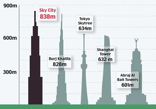 sky_city_china_1