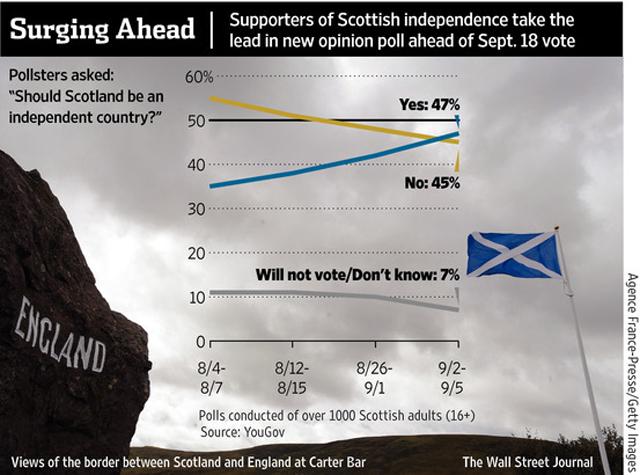 votacion_escocia