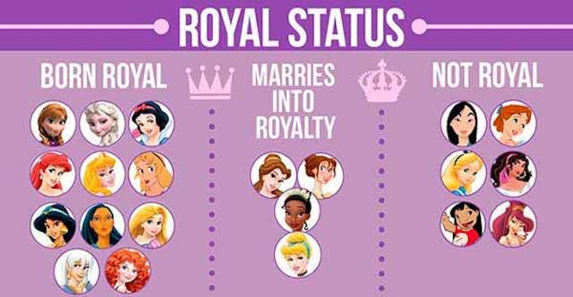 status_real_princesa_