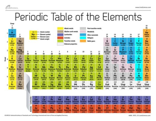 Atomic Weight Changed For 19 Elements Science