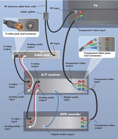 Back to Basics How to Set Up a DVD Player or DVD Recorder Page 4