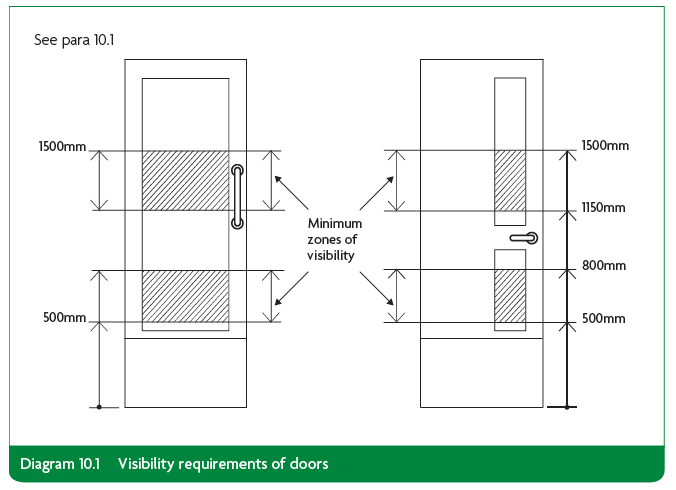Dda Part M And Bs8300 For Timber Doors Explained