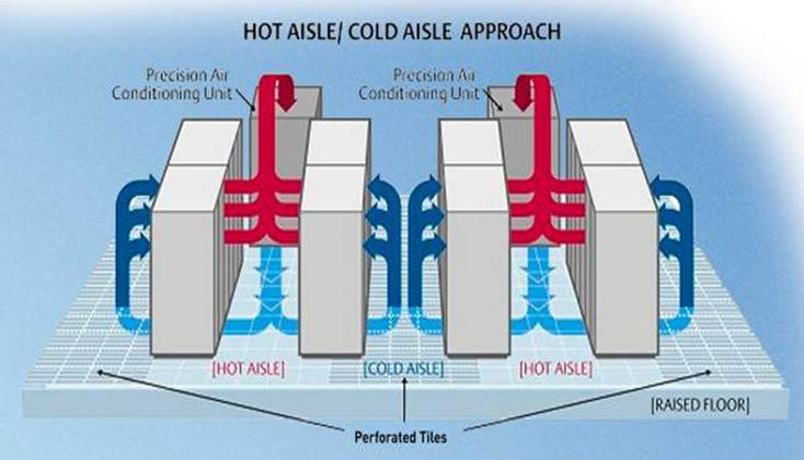 Hot Aisle Cold Aisle Cooling Explained Source Ups